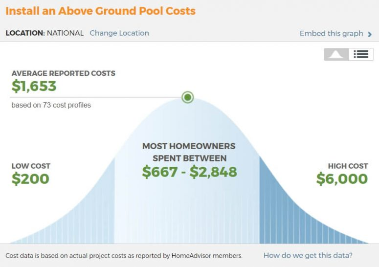All you need to know about above ground pool with pictures for Pool installation cost